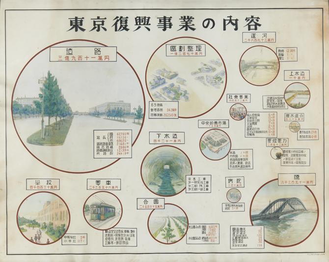 東京復興事業の内容