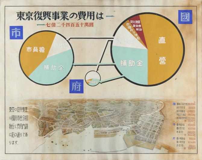 東京復興事業の費用は